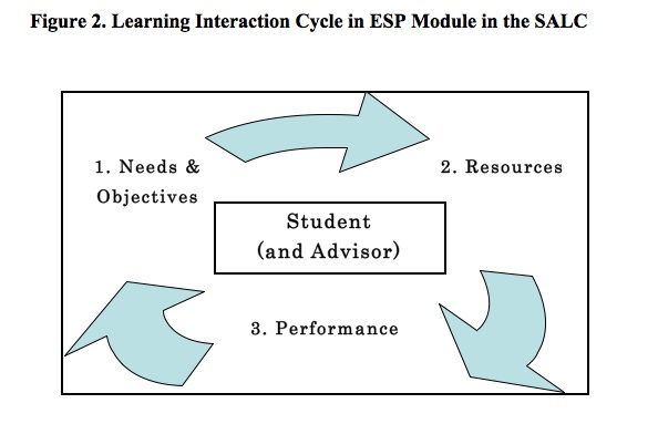esp need analysis Esp banking and finance  needs analysis resources talking business author:  needs analysis: what do we need to know about our students.