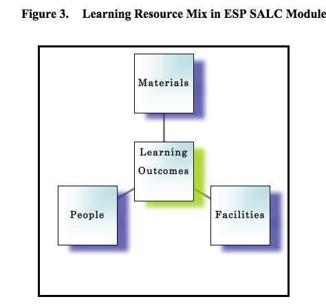 English For Specific Purposes Esp Modules In The Self Access