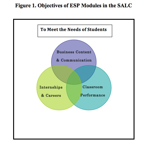 English for Specific Purposes (ESP) Modules in the Self