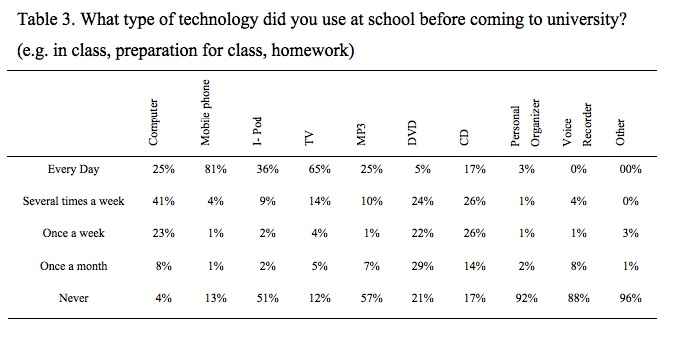 Pre-university experience of ict and self-access learning in japan