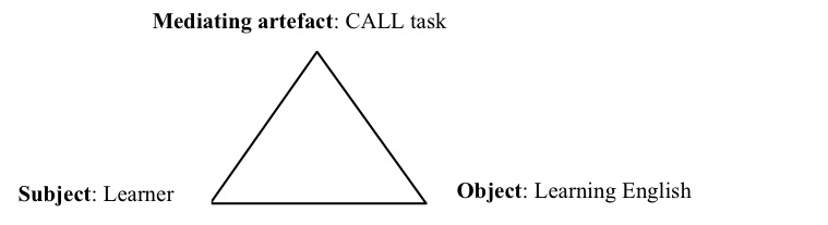 Investigating language learning activity using a call task in the figure 7 malvernweather