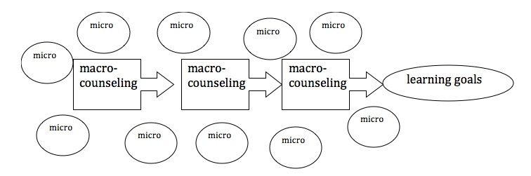 Basic Counselling Skills Explained
