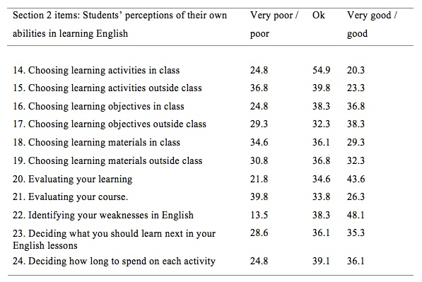 Sample thesis questionnaire in english image 1