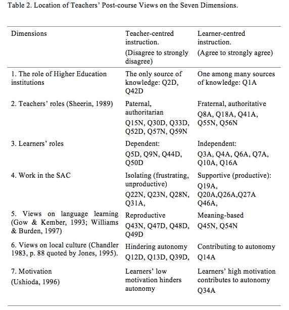 The Impact Of Teacher Training For Autonomous Learning Sisal Journal
