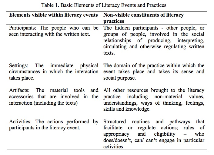 home literacy practice and relation to mainstream school literacy practice