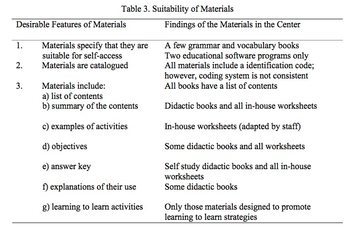 Selfaccess Materials Their Features and their Selection in – The Center for Applied Research in Education Worksheets