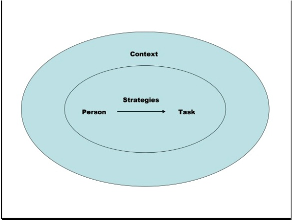 Learning Strategies: Prototypical Core and Dimensions of