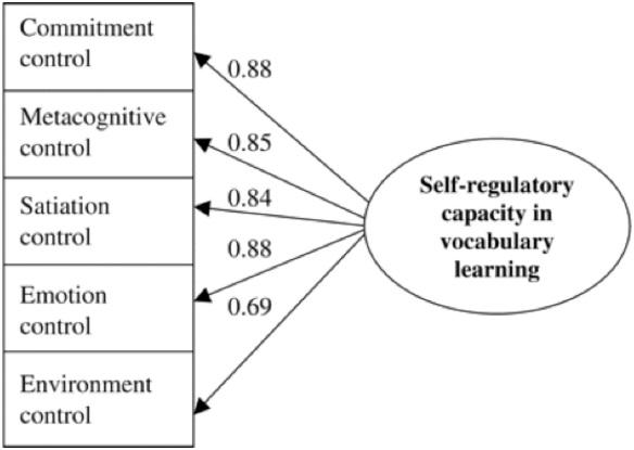 self control theory