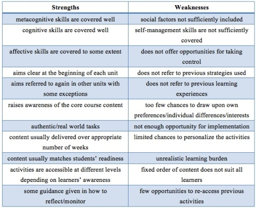 Strengths and weaknesses essay for mba