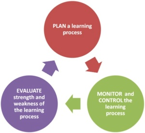 Benefits of Self-Directed Learning