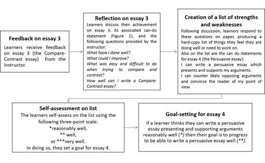 essay about self regulation