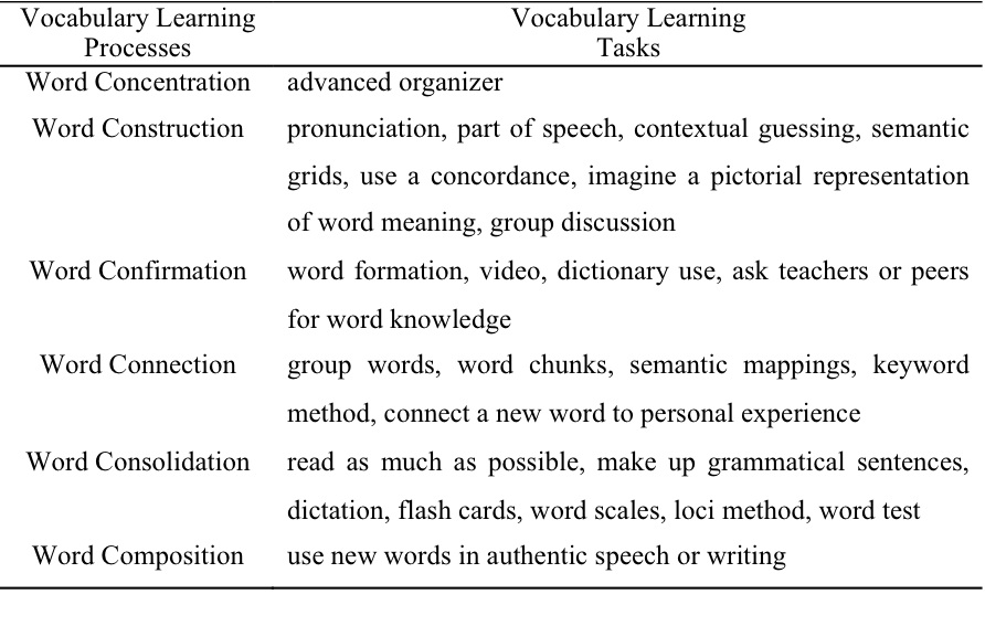 Effects Of Call On Self Directed Fl Vocabulary Learning Sisal Journal