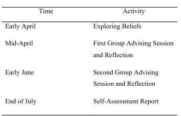 Raising Awareness: Learning Advising as an In-Class Activity | SiSAL