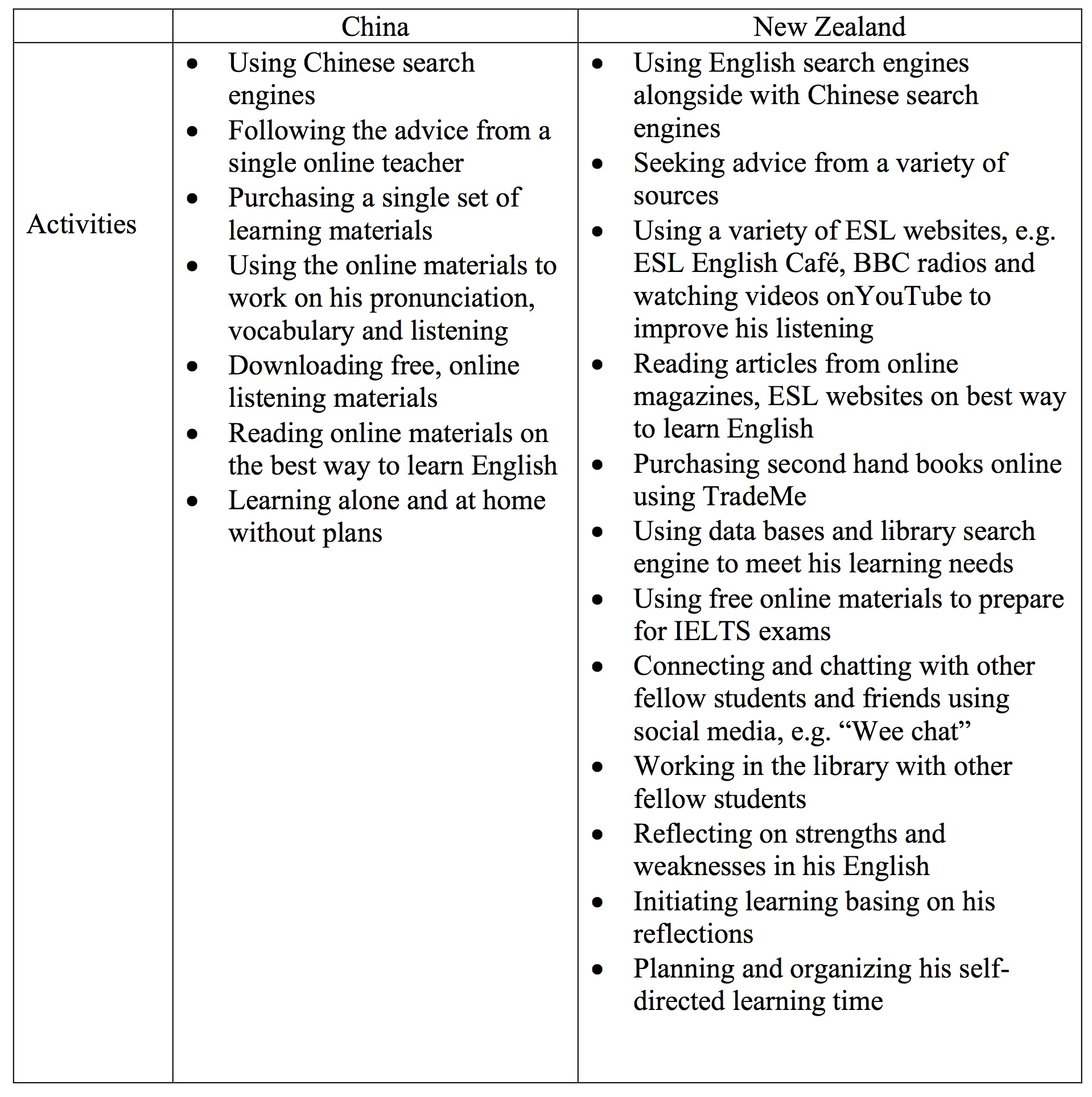 The Evolution of Learner Autonomy in online environments: A
