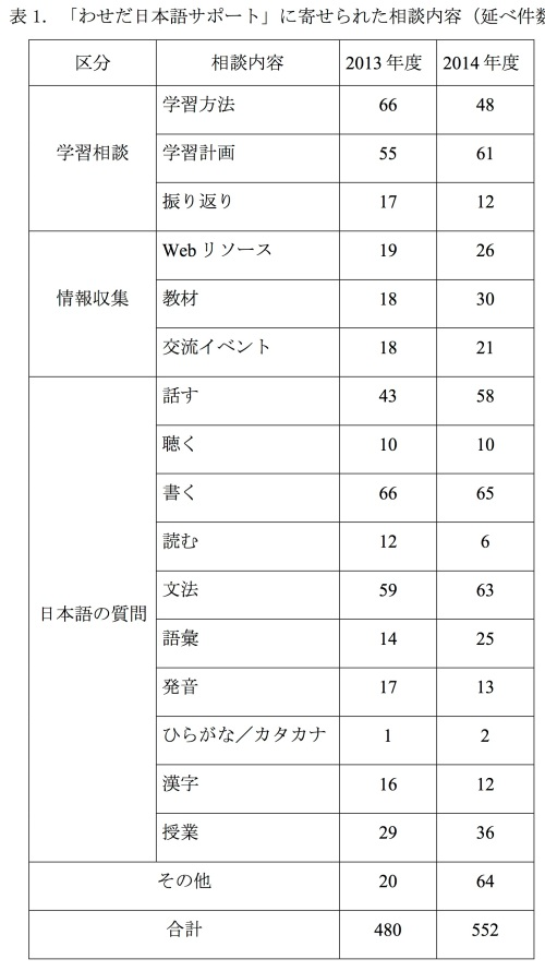 Furuya table 1