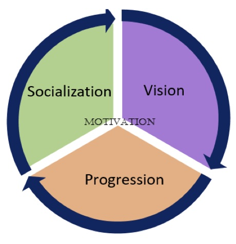 Chinese Language Learner Motivation: Vision, Socialization and