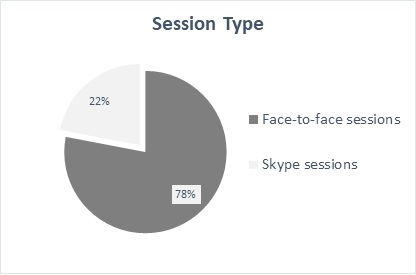 anderssonFig6 Session Type