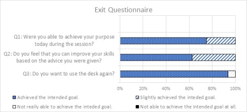 anderssonFig7 Exit Questionnaire Responses